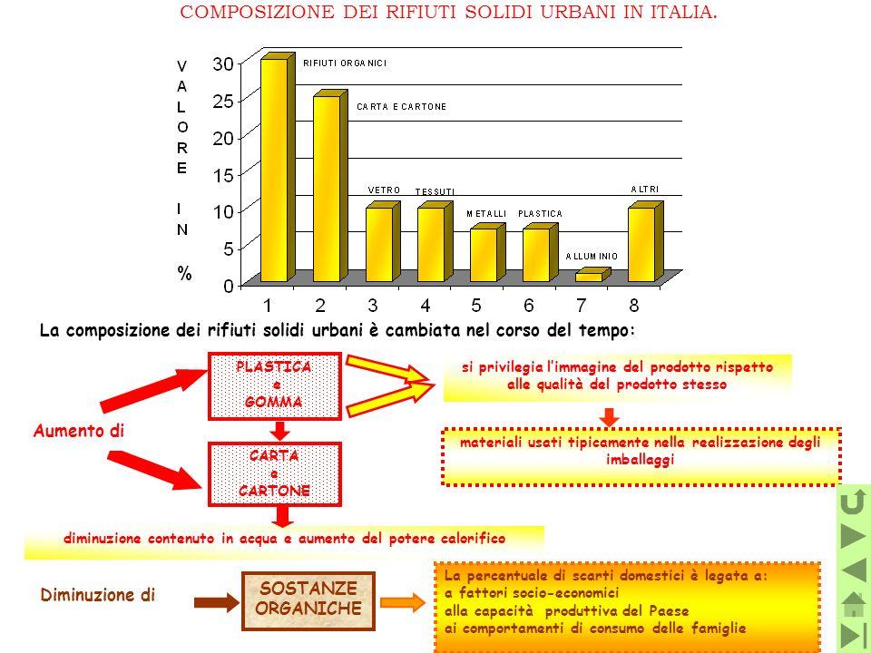 COMPOSIZIONE DEI RIFIUTI SOLIDI URBANI IN ITALIA. Diminuzione di SOSTANZE ORGANICHE La percentuale di scarti domestici è legata a: a fattori socio-eco