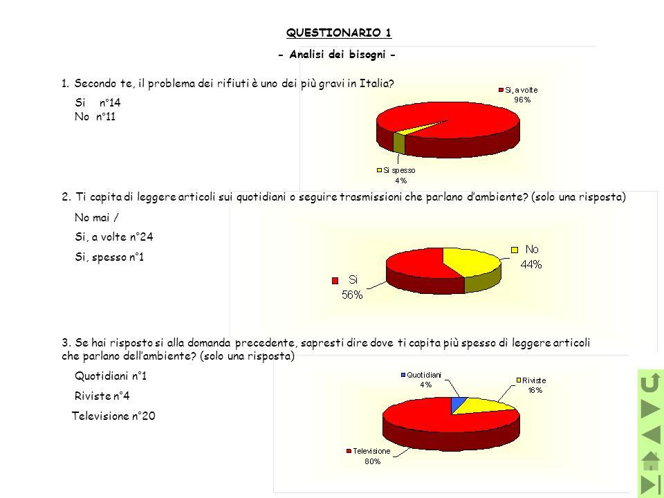 1.Secondo te, il problema dei rifiuti è uno dei più gravi in Italia? Si n°14 No n°11 - Analisi dei bisogni - QUESTIONARIO 1 2. Ti capita di leggere ar