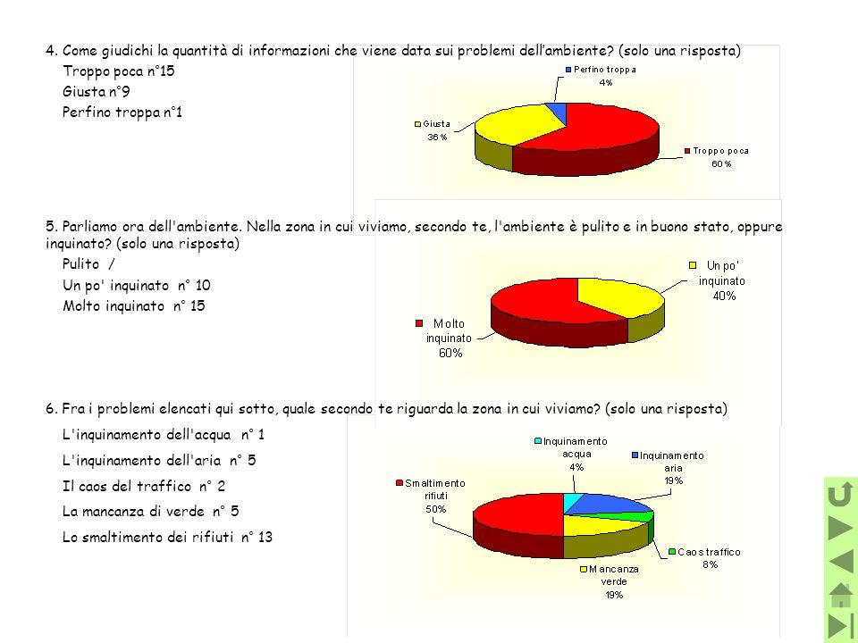 4.Come giudichi la quantità di informazioni che viene data sui problemi dellambiente? (solo una risposta) Troppo poca n°15 Giusta n°9 Perfino troppa n