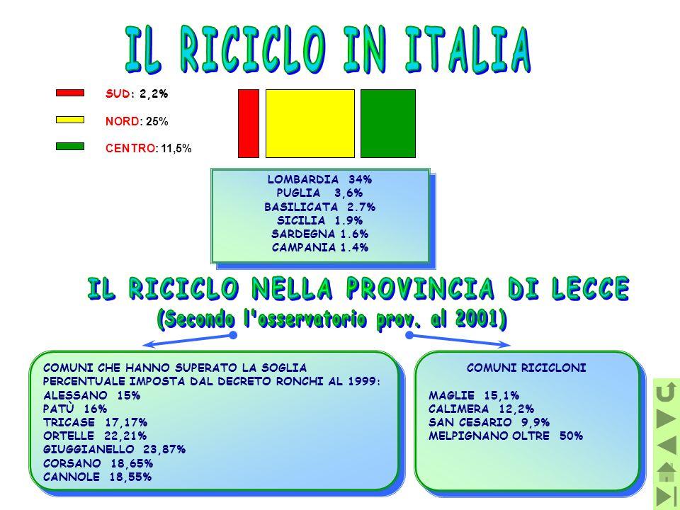 SUD: 2,2% NORD: 25% CENTRO: 11,5% LOMBARDIA 34% PUGLIA 3,6% BASILICATA 2.7% SICILIA 1.9% SARDEGNA 1.6% CAMPANIA 1.4% LOMBARDIA 34% PUGLIA 3,6% BASILIC