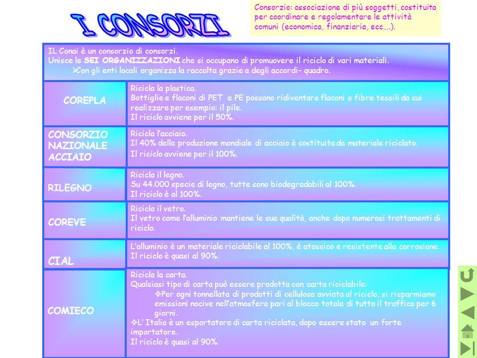 Consorzio: associazione di più soggetti, costituita per coordinare e regolamentare le attività comuni (economica, finanziaria, ecc….). IL Conai è un c