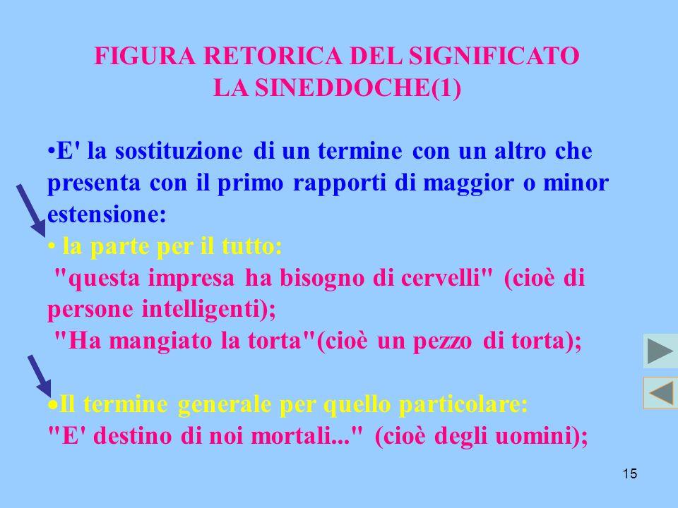 15 FIGURA RETORICA DEL SIGNIFICATO LA SINEDDOCHE(1) E' la sostituzione di un termine con un altro che presenta con il primo rapporti di maggior o mino