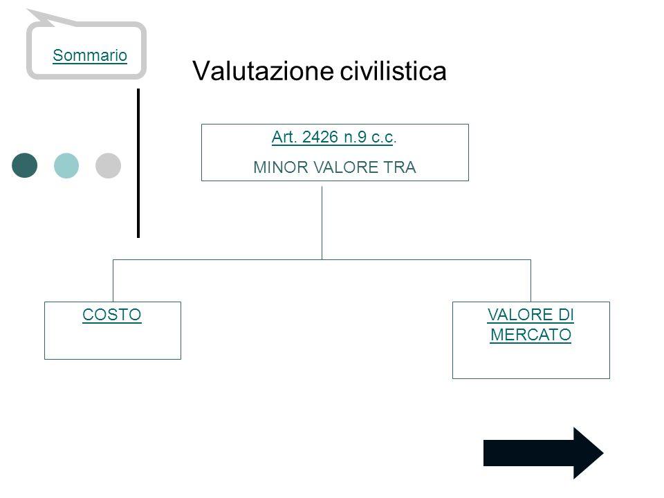 Valutazione civilistica Sommario Art. 2426 n.9 c.cArt. 2426 n.9 c.c. MINOR VALORE TRA COSTOVALORE DI MERCATO