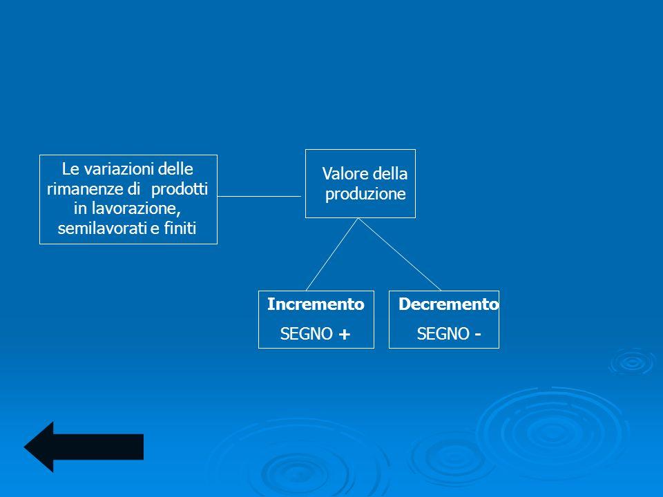 Le variazioni delle rimanenze di prodotti in lavorazione, semilavorati e finiti Valore della produzione Incremento SEGNO + Decremento SEGNO -