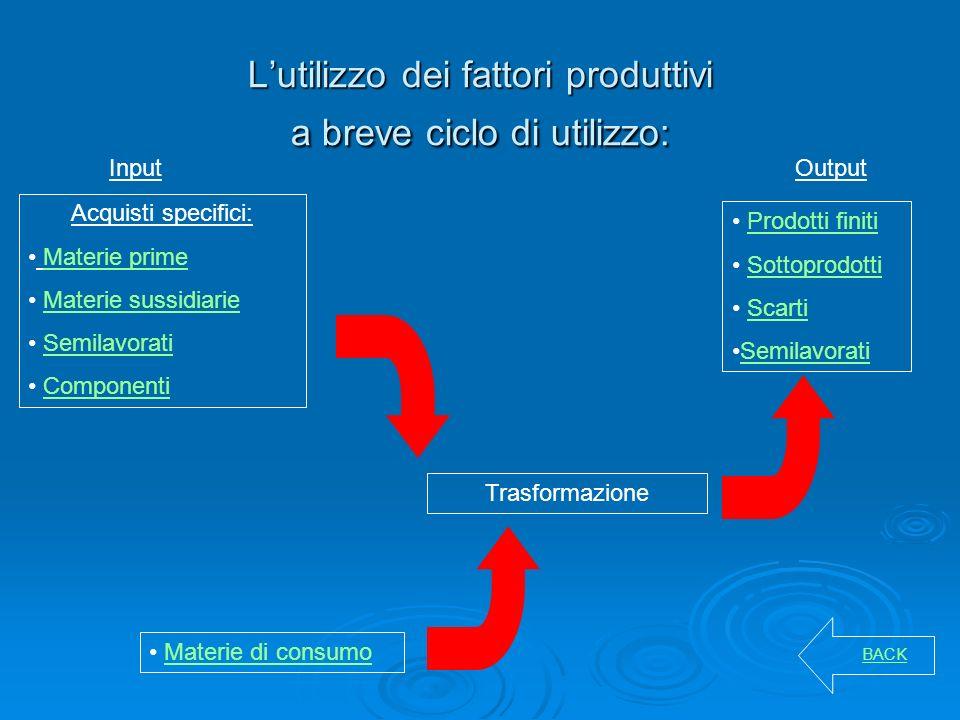 Lutilizzo dei fattori produttivi a breve ciclo di utilizzo: Acquisti specifici: Materie prime Materie sussidiarie Semilavorati Componenti Input Prodot