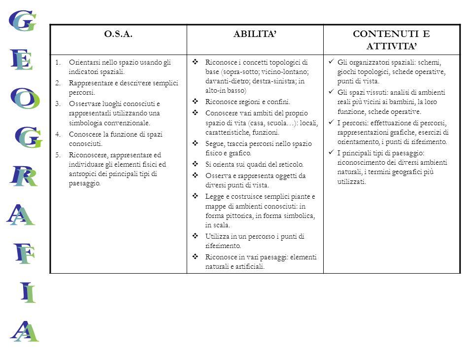 O.S.A.ABILITACONTENUTI E ATTIVITA 1.Orientarsi nello spazio usando gli indicatori spaziali. 2.Rappresentare e descrivere semplici percorsi. 3.Osservar