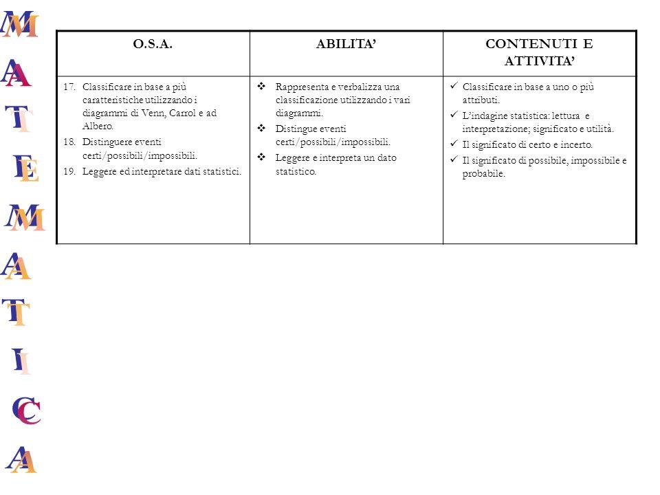 O.S.A.ABILITACONTENUTI E ATTIVITA 17.Classificare in base a più caratteristiche utilizzando i diagrammi di Venn, Carrol e ad Albero. 18.Distinguere ev