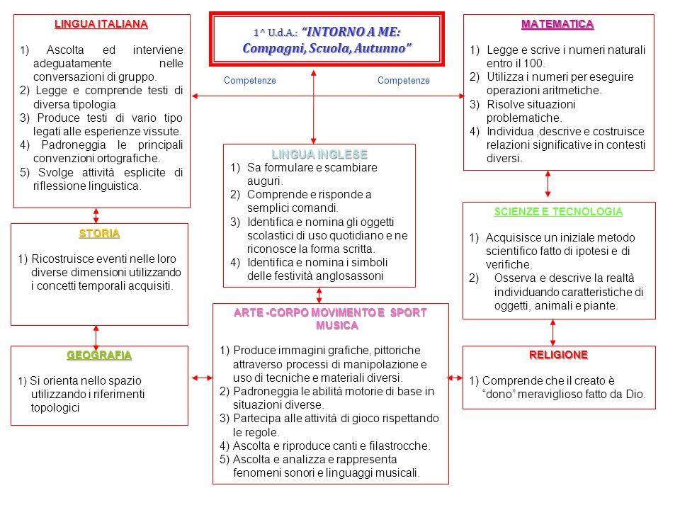 1^ U.d.A.: INTORNO A ME: Compagni, Scuola, Autunno LINGUA ITALIANA 1 ) Ascolta ed interviene adeguatamente nelle conversazioni di gruppo. 2) Legge e c