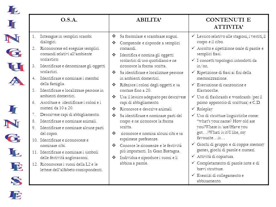 O.S.A.ABILITACONTENUTI E ATTIVITA 1.Interagire in semplici scambi dialogici. 2.Riconoscere ed eseguire semplici comandi relativi allambiente scolastic