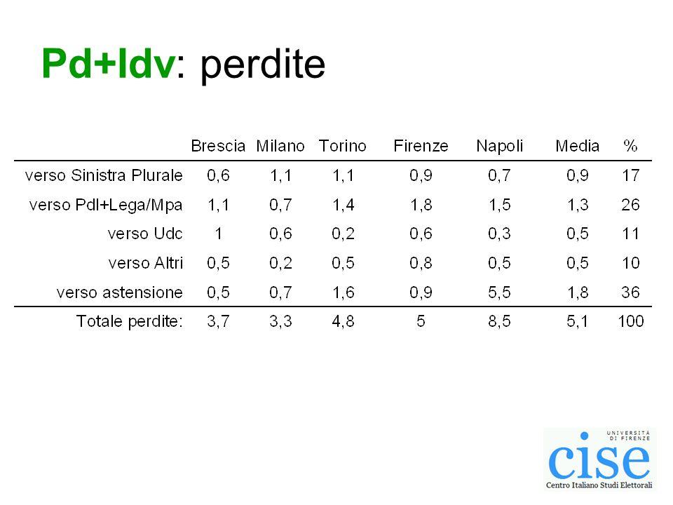 Pd+Idv: perdite