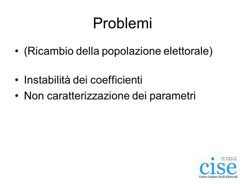 Problemi (Ricambio della popolazione elettorale) Instabilità dei coefficienti Non caratterizzazione dei parametri