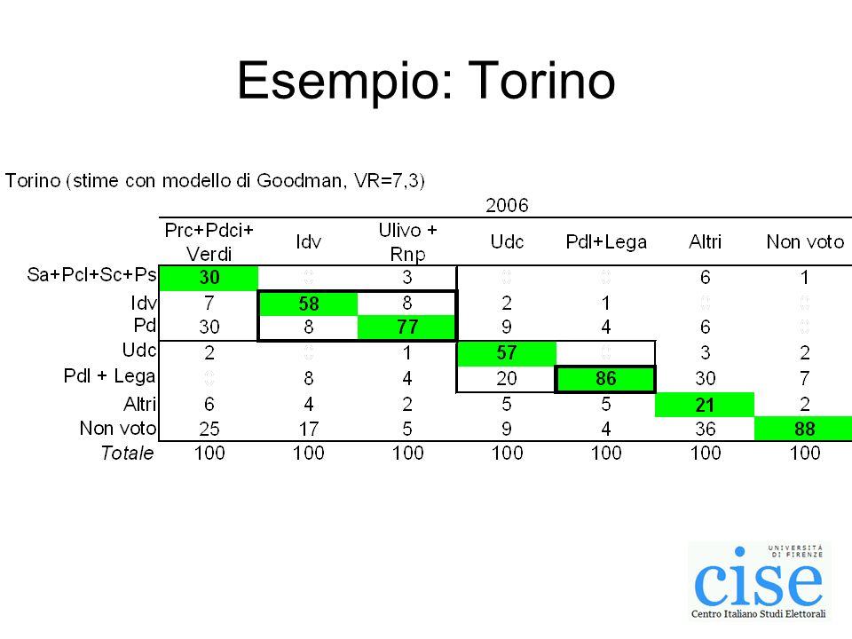 Esempio: Torino
