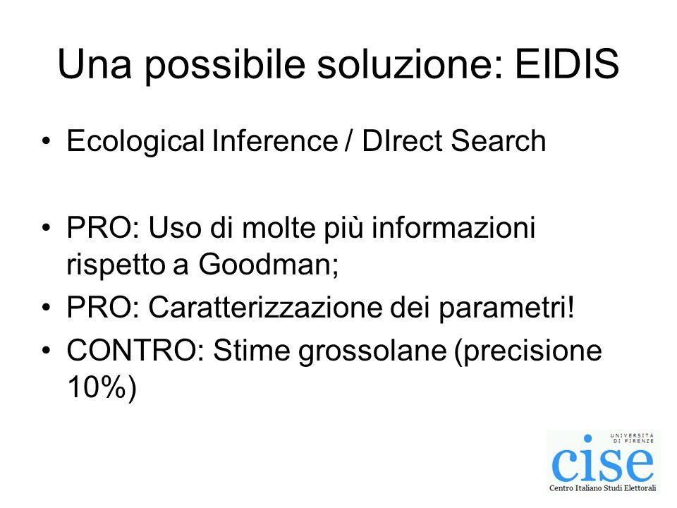 Una possibile soluzione: EIDIS Ecological Inference / DIrect Search PRO: Uso di molte più informazioni rispetto a Goodman; PRO: Caratterizzazione dei parametri.