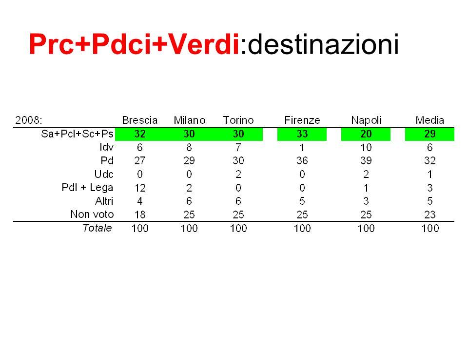 Prc+Pdci+Verdi:destinazioni