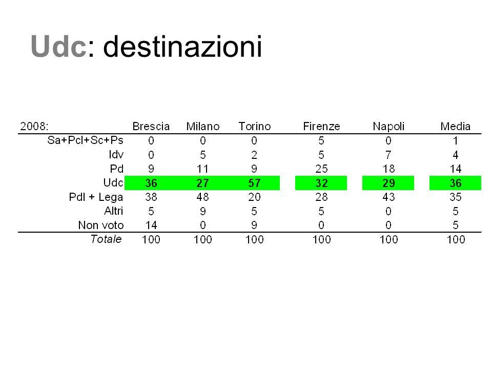 Pd+Idv:destinazioni