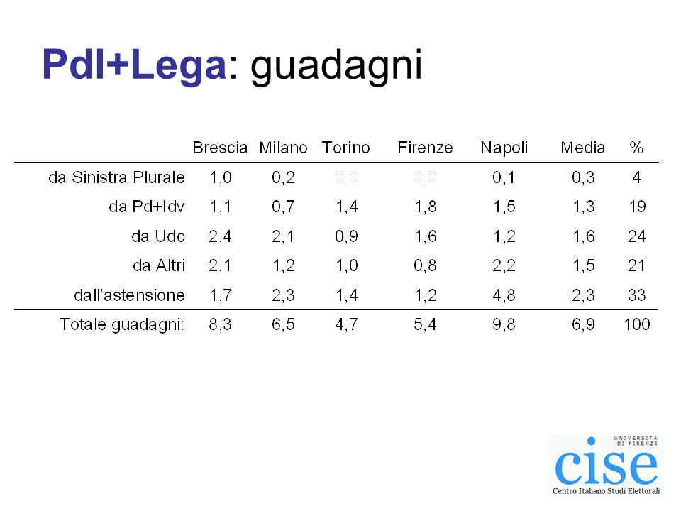 Pdl+Lega: guadagni