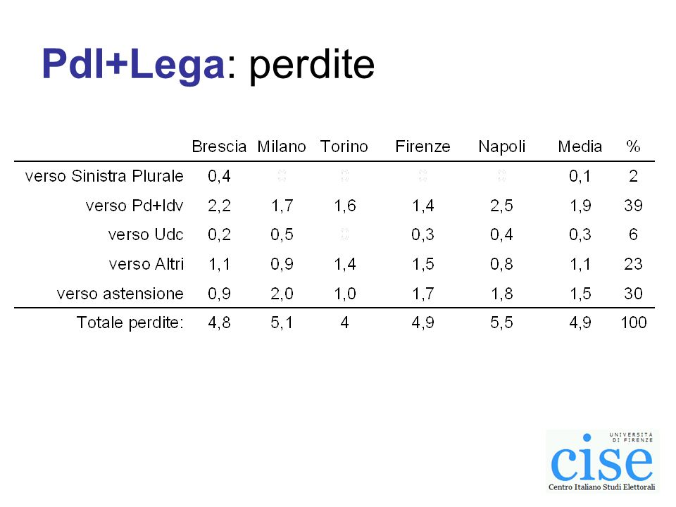 Pdl+Lega: saldo