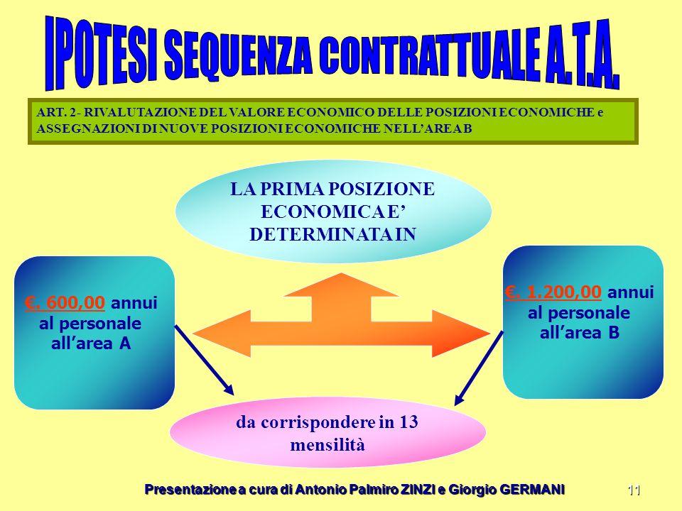 Presentazione a cura di Antonio Palmiro ZINZI e Giorgio GERMANI 11 LA PRIMA POSIZIONE ECONOMICA E DETERMINATA IN ART. 2- RIVALUTAZIONE DEL VALORE ECON
