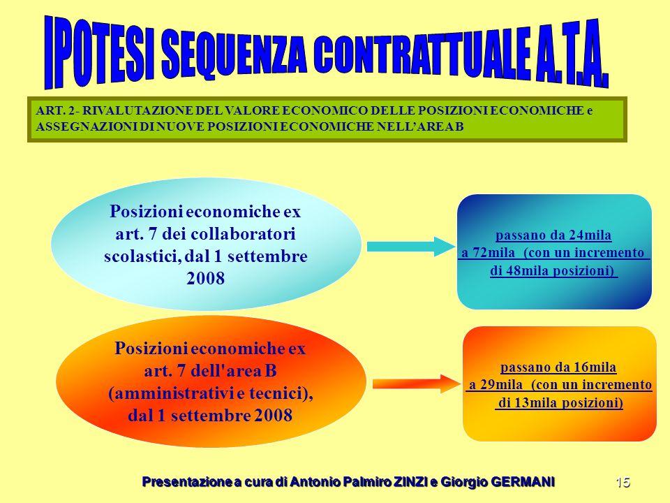 Presentazione a cura di Antonio Palmiro ZINZI e Giorgio GERMANI 15 ART. 2- RIVALUTAZIONE DEL VALORE ECONOMICO DELLE POSIZIONI ECONOMICHE e ASSEGNAZION