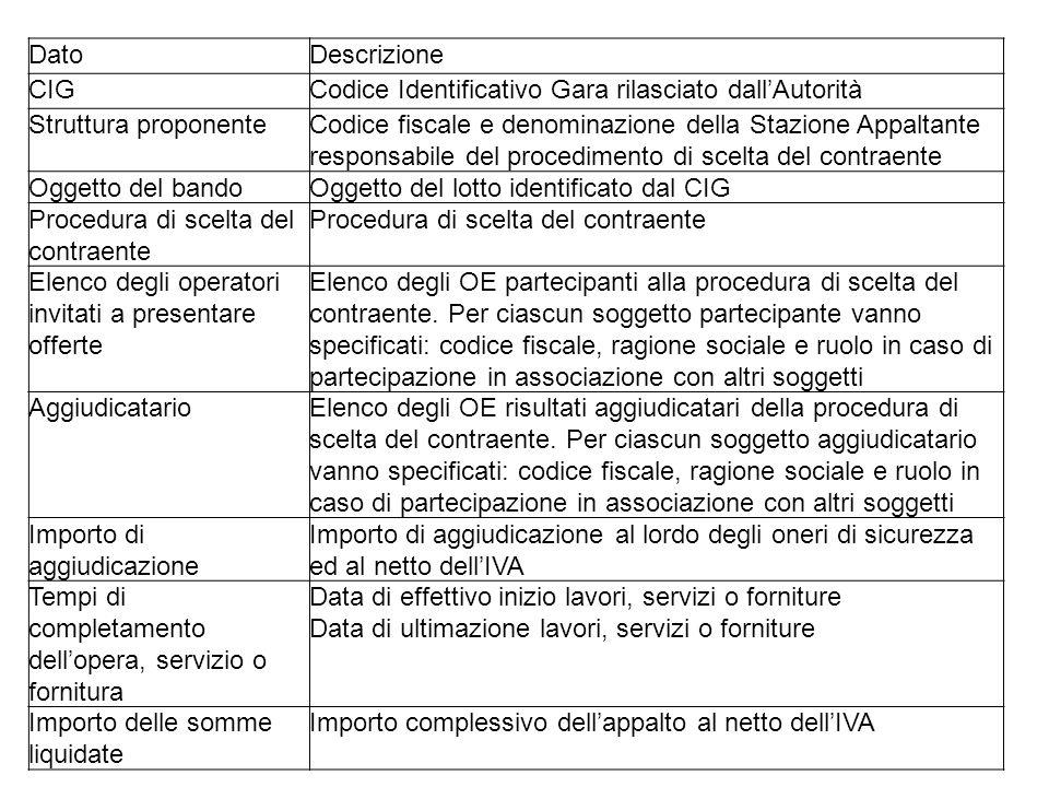 DatoDescrizione CIGCodice Identificativo Gara rilasciato dallAutorità Struttura proponenteCodice fiscale e denominazione della Stazione Appaltante res