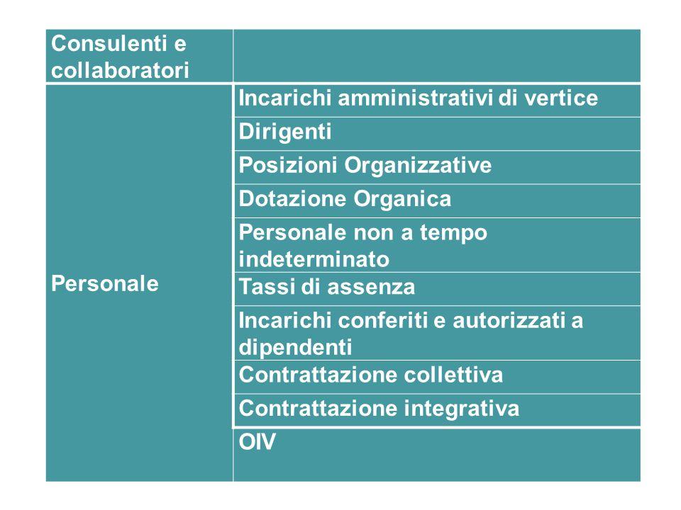 Consulenti e collaboratori Personale Incarichi amministrativi di vertice Dirigenti Posizioni Organizzative Dotazione Organica Personale non a tempo in