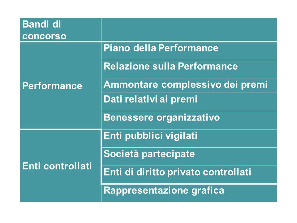 Bandi di concorso Performance Piano della Performance Relazione sulla Performance Ammontare complessivo dei premi Dati relativi ai premi Benessere org