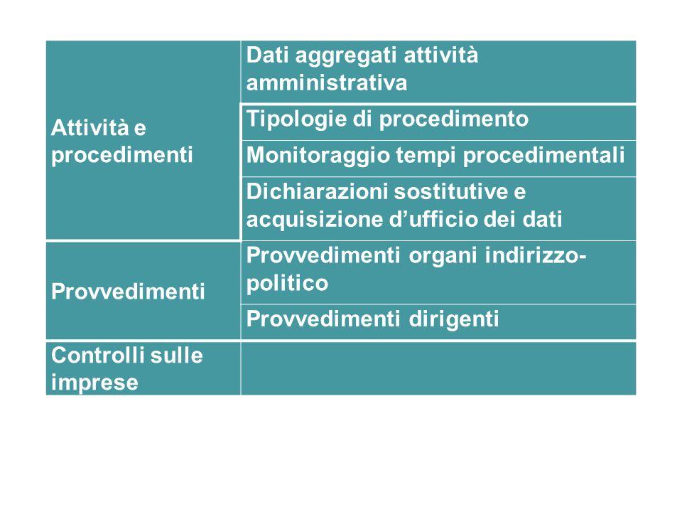 Attività e procedimenti Dati aggregati attività amministrativa Tipologie di procedimento Monitoraggio tempi procedimentali Dichiarazioni sostitutive e