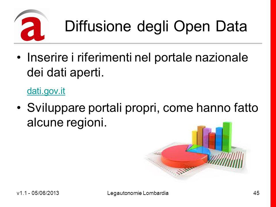 v1.1 - 05/06/2013Legautonomie Lombardia45 Diffusione degli Open Data Inserire i riferimenti nel portale nazionale dei dati aperti.