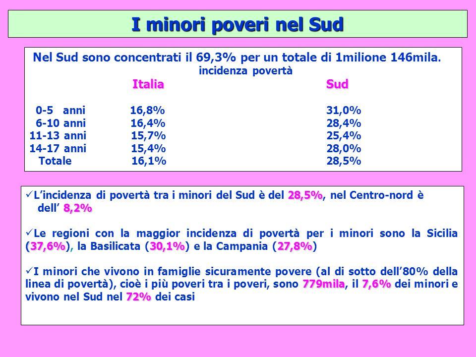 I minori poveri nel Sud Nel Sud sono concentrati il 69,3% per un totale di 1milione 146mila. incidenza povertà ItaliaSud Italia Sud 0-5 anni 16,8% 31,