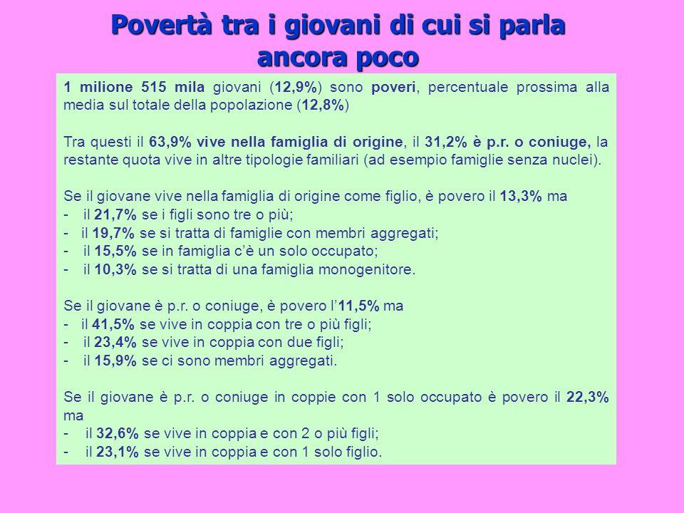 Povertà tra i giovani di cui si parla ancora poco 1 milione 515 mila giovani (12,9%) sono poveri, percentuale prossima alla media sul totale della pop