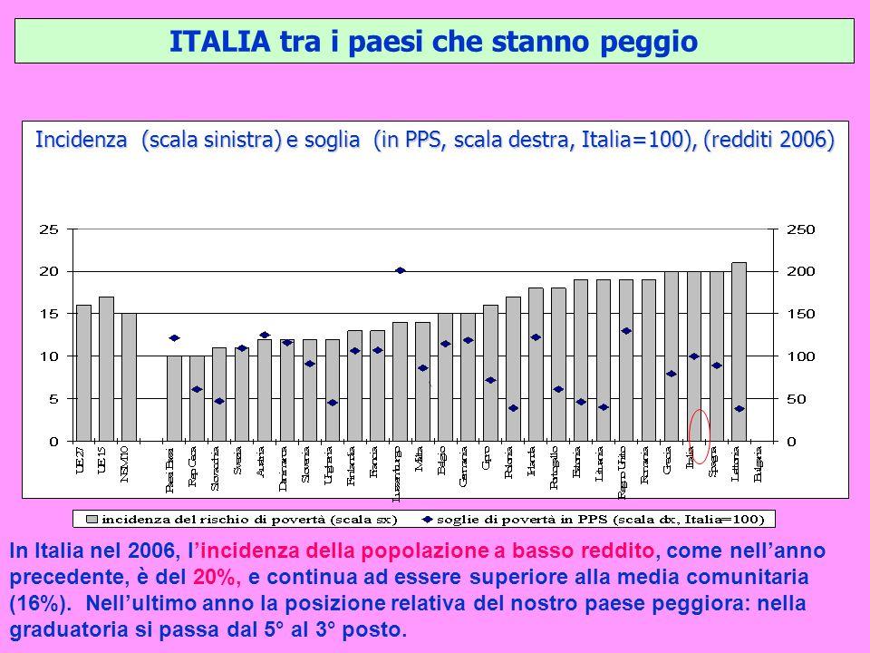 ITALIA tra i paesi che stanno peggio Incidenza (scala sinistra) e soglia (in PPS, scala destra, Italia=100), (redditi 2006) In Italia nel 2006, lincidenza della popolazione a basso reddito, come nellanno precedente, è del 20%, e continua ad essere superiore alla media comunitaria (16%).