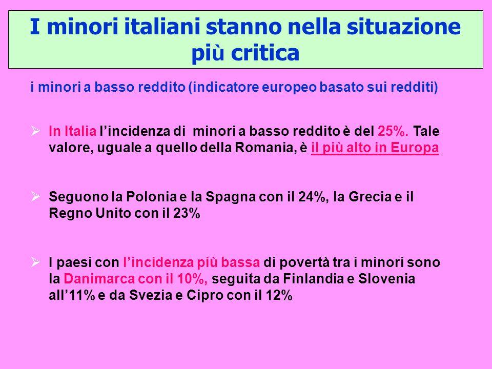 I minori italiani stanno nella situazione pi ù critica i minori a basso reddito (indicatore europeo basato sui redditi) In Italia lincidenza di minori