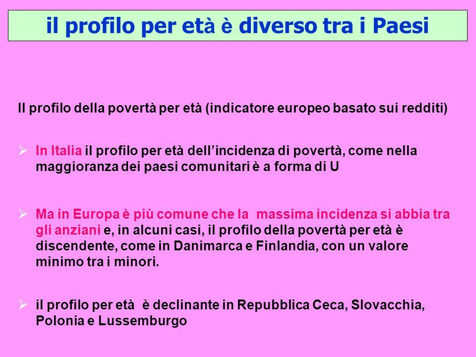 il profilo per et à è diverso tra i Paesi Il profilo della povertà per età (indicatore europeo basato sui redditi) In Italia il profilo per età dellin