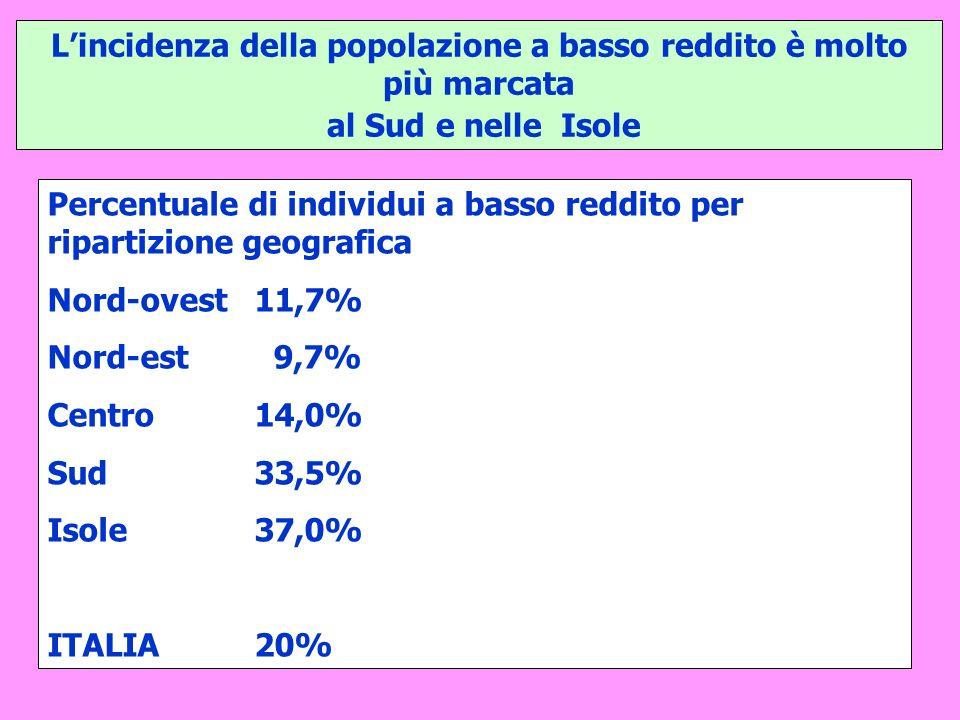 Lincidenza della popolazione a basso reddito è molto più marcata al Sud e nelle Isole Percentuale di individui a basso reddito per ripartizione geografica Nord-ovest 11,7% Nord-est 9,7% Centro 14,0% Sud 33,5% Isole 37,0% ITALIA 20%