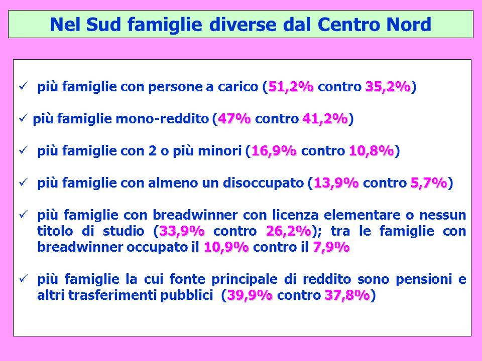 Nel Sud famiglie diverse dal Centro Nord 51,2%35,2% più famiglie con persone a carico (51,2% contro 35,2%) 47%41,2% più famiglie mono-reddito (47% contro 41,2%) 16,9%10,8% più famiglie con 2 o più minori (16,9% contro 10,8%) 13,9%5,7% più famiglie con almeno un disoccupato (13,9% contro 5,7%) 33,9%26,2% 10,9%7,9% più famiglie con breadwinner con licenza elementare o nessun titolo di studio (33,9% contro 26,2%); tra le famiglie con breadwinner occupato il 10,9% contro il 7,9% 39,9%37,8% più famiglie la cui fonte principale di reddito sono pensioni e altri trasferimenti pubblici (39,9% contro 37,8%)