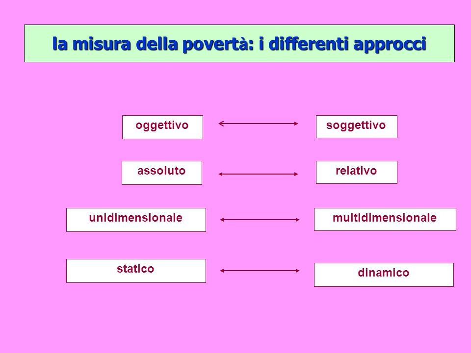 oggettivosoggettivo assolutorelativo unidimensionalemultidimensionale statico dinamico la misura della povert à : i differenti approcci