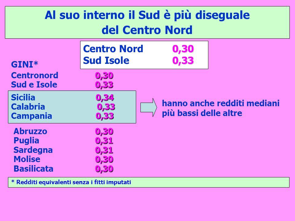 Al suo interno il Sud è più diseguale del Centro Nord 0,30 Centro Nord 0,30 0,33 Sud Isole 0,33 0,30 Centronord 0,30 0,33 Sud e Isole 0,33 0,30 Abruzzo 0,30 0,31 Puglia 0,31 0,31 Sardegna 0,31 0,30 Molise 0,30 0,30 Basilicata 0,30 GINI* * Redditi equivalenti senza i fitti imputati 0,34 Sicilia 0,34 0,33 Calabria 0,33 0,33 Campania 0,33 hanno anche redditi mediani più bassi delle altre