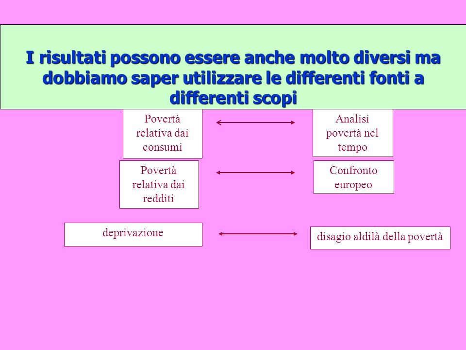 La povertà degli anziani In Italia, il 26% degli anziani poveri vive solo, il 40,4% in coppia, il 16,6% in coppia con figli, il 12,5% in famiglie con membri aggregati, il 4,5% in famiglie monogenitore.