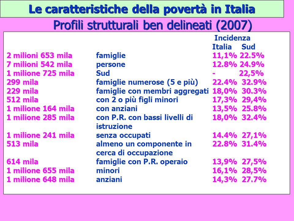 Le caratteristiche della povertà in Italia Profili strutturali ben delineati (2007) Incidenza ItaliaSud 2 milioni 653 mila11,1% 22.5% 2 milioni 653 mi