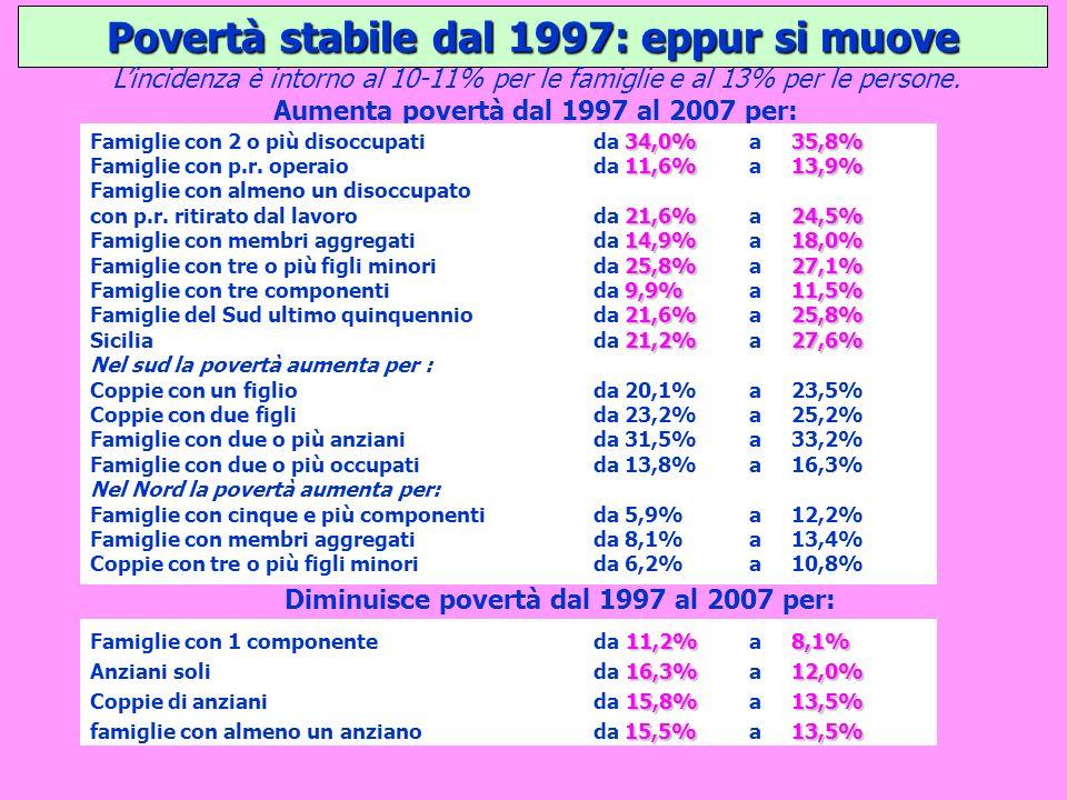 Povertà stabile dal 1997: eppur si muove Lincidenza è intorno al 10-11% per le famiglie e al 13% per le persone. Aumenta povertà dal 1997 al 2007 per: