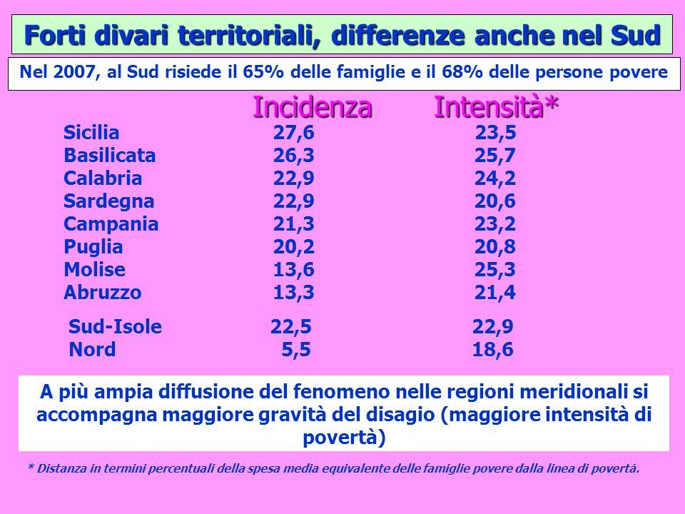 Forti divari territoriali, differenze anche nel Sud Sicilia27,623,5 Basilicata 26,325,7 Calabria 22,9 24,2 Sardegna 22,9 20,6 Campania 21,3 23,2 Puglia 20,220,8 Molise 13,625,3 Abruzzo 13,321,4 Sud-Isole22,522,9 Nord 5,518,6 A più ampia diffusione del fenomeno nelle regioni meridionali si accompagna maggiore gravità del disagio (maggiore intensità di povertà) * Distanza in termini percentuali della spesa media equivalente delle famiglie povere dalla linea di povertà.