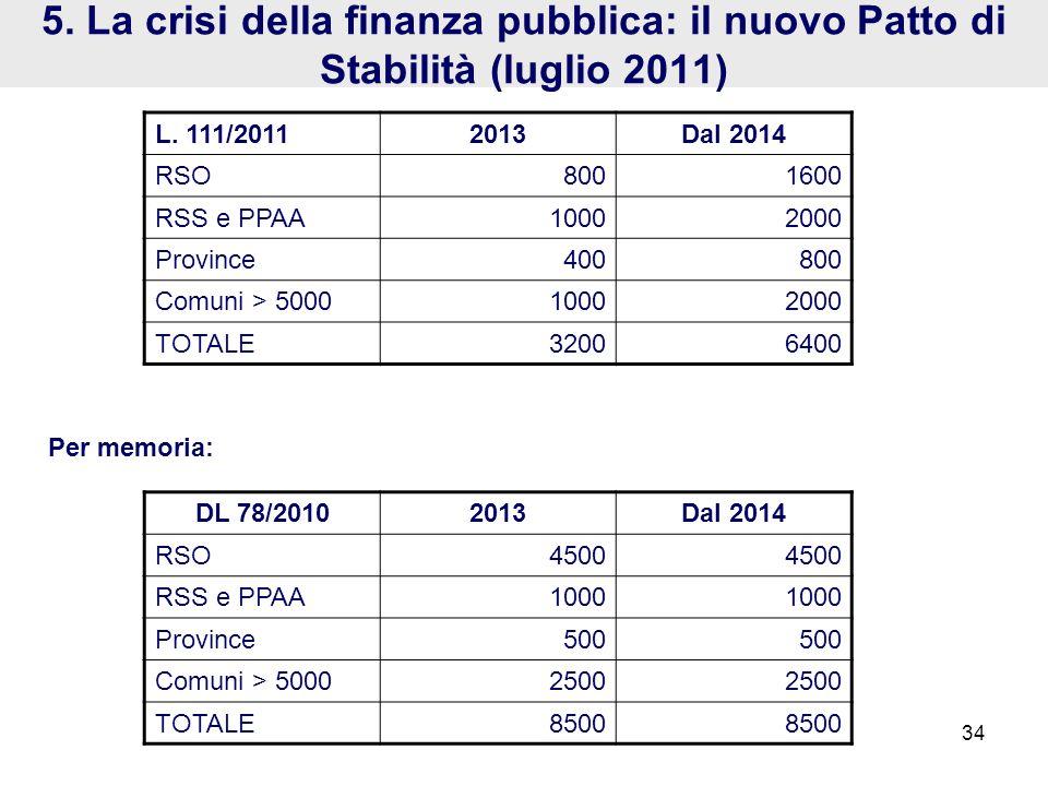 DL 78/20102013Dal 2014 RSO4500 RSS e PPAA1000 Province500 Comuni > 50002500 TOTALE8500 5. La crisi della finanza pubblica: il nuovo Patto di Stabilità