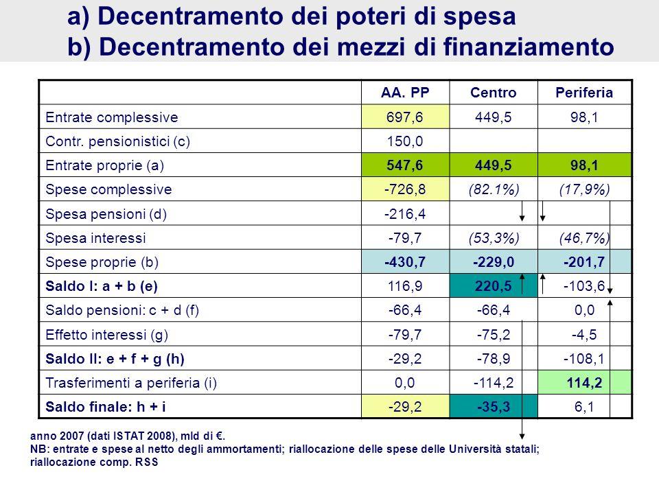 a) Decentramento dei poteri di spesa b) Decentramento dei mezzi di finanziamento AA. PPCentroPeriferia Entrate complessive697,6449,598,1 Contr. pensio