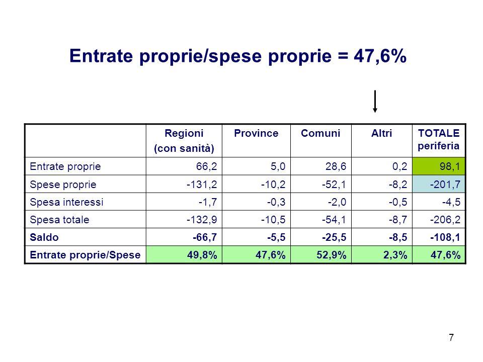 Regioni (con sanità) ProvinceComuniAltriTOTALE periferia Entrate proprie66,25,028,60,298,1 Spese proprie-131,2-10,2-52,1-8,2-201,7 Spesa interessi-1,7