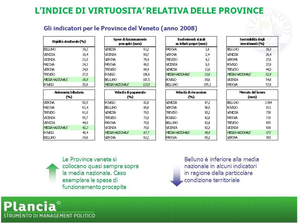 LINDICE DI VIRTUOSITA RELATIVA DELLE PROVINCE Gli indicatori per le Province del Veneto (anno 2008) Belluno è inferiore alla media nazionale in alcuni indicatori in ragione della particolare condizione territoriale Le Province venete si collocano quasi sempre sopra la media nazionale.