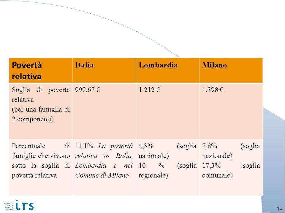 10 Povertà relativa ItaliaLombardiaMilano Soglia di povertà relativa (per una famiglia di 2 componenti) 999,67 1.212 1.398 Percentuale di famiglie che vivono sotto la soglia di povertà relativa 11,1% La povertà relativa in Italia, Lombardia e nel Comune di Milano 4,8% (soglia nazionale) 10 % (soglia regionale) 7,8% (soglia nazionale) 17,3% (soglia comunale)