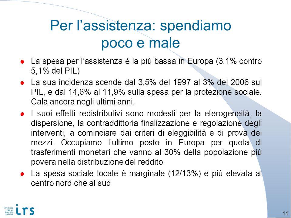 Per lassistenza: spendiamo poco e male l La spesa per lassistenza è la più bassa in Europa (3,1% contro 5,1% del PIL) l La sua incidenza scende dal 3,5% del 1997 al 3% del 2006 sul PIL, e dal 14,6% al 11,9% sulla spesa per la protezione sociale.