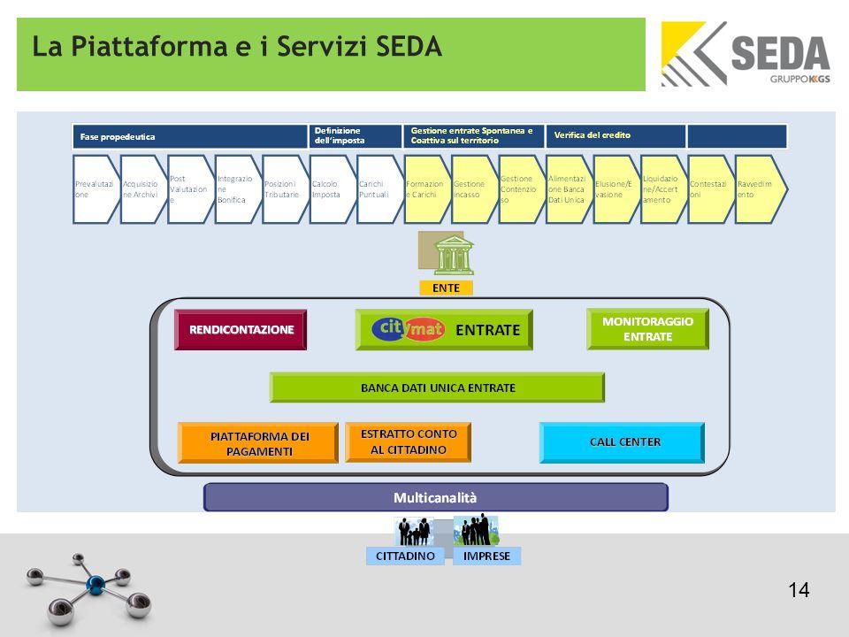 La Piattaforma e i Servizi SEDA 14