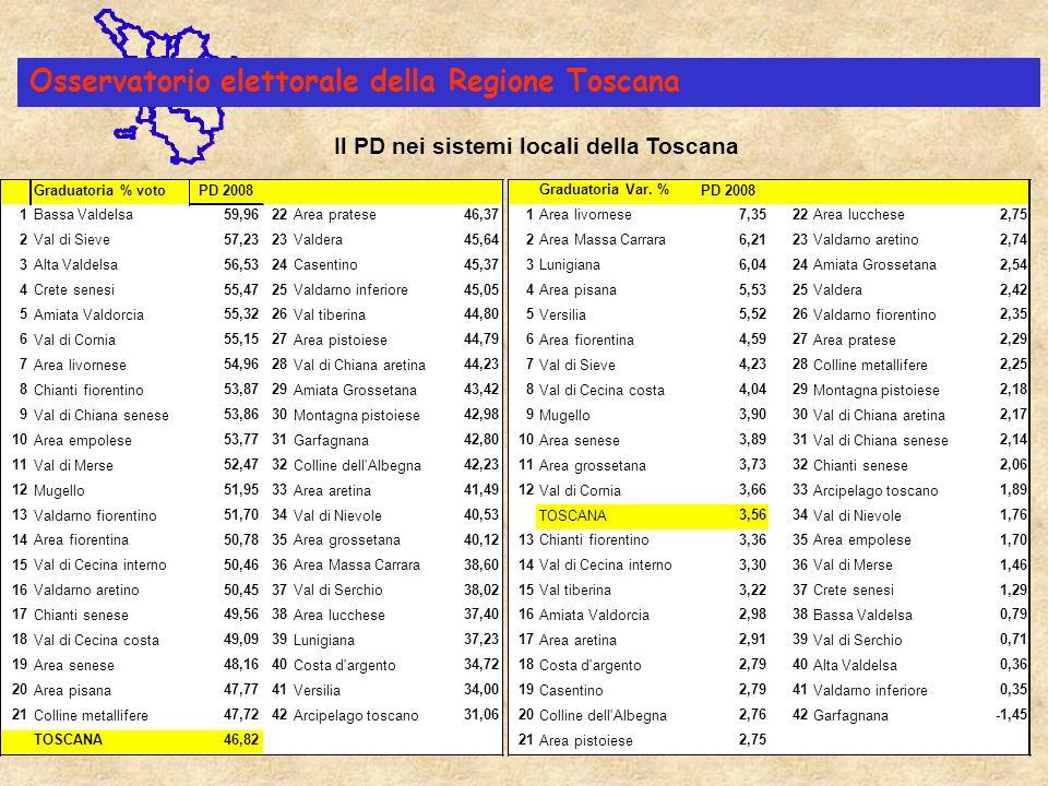 Osservatorio elettorale della Regione Toscana Elezioni politiche 2006-2008 Voto all Ulivo e al Partito Democratico per classi demografiche dei Comuni toscani n.COMUNI Voti validi 2006 Voti validi 2008 L ULIVO%PD%diff.