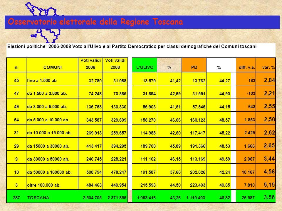 Osservatorio elettorale della Regione Toscana ELEZIONI POLITICHE 2001-2006.